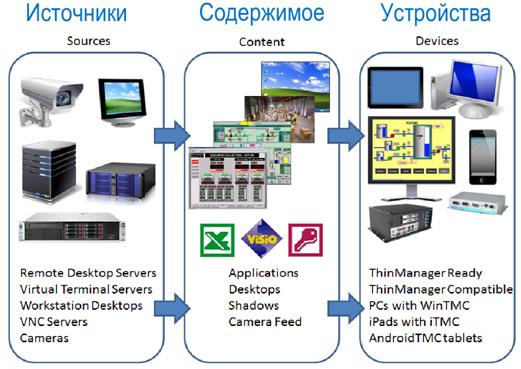 ThinManager: источники, содержимое, устройства